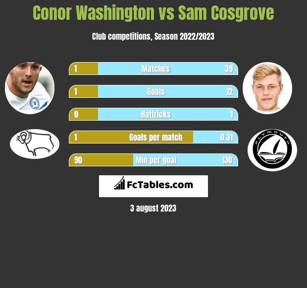 Conor Washington vs Sam Cosgrove infographic