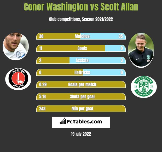 Conor Washington vs Scott Allan infographic