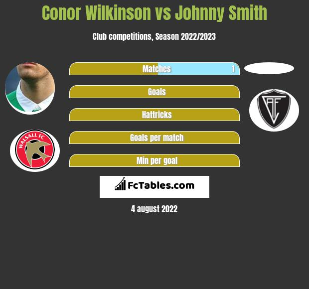 Conor Wilkinson infographic statistics for Leyton Orient