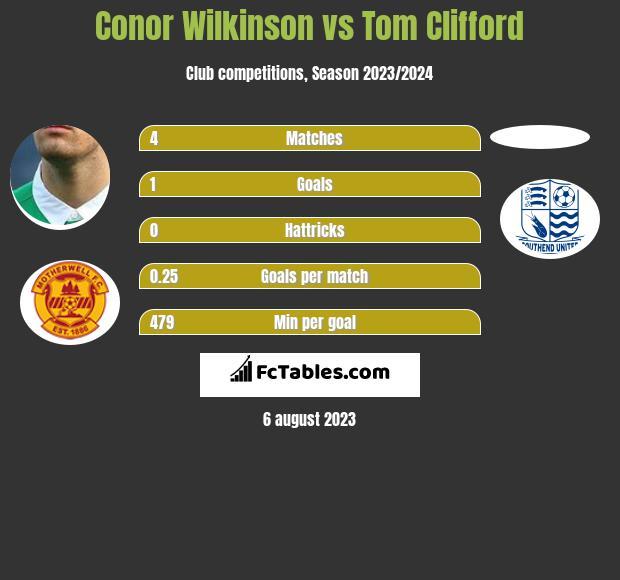 Conor Wilkinson vs Tom Clifford infographic
