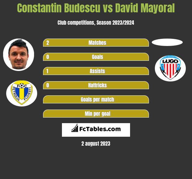 Constantin Budescu vs David Mayoral h2h player stats