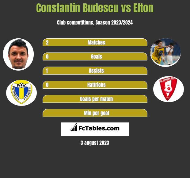 Constantin Budescu vs Elton h2h player stats