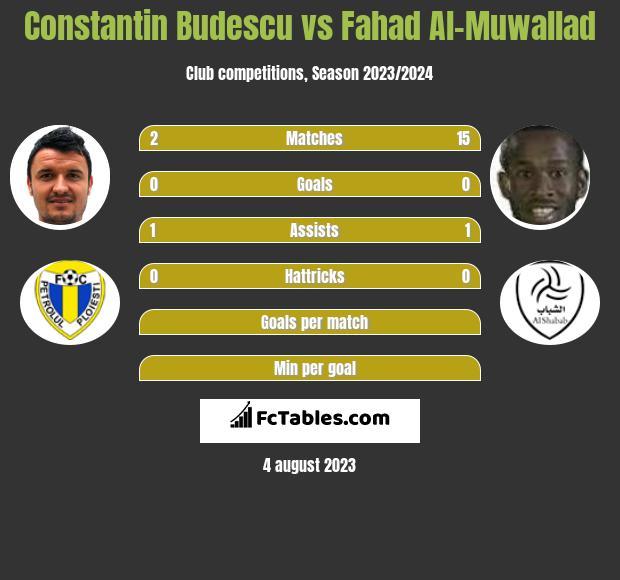 Constantin Budescu vs Fahad Al-Muwallad h2h player stats