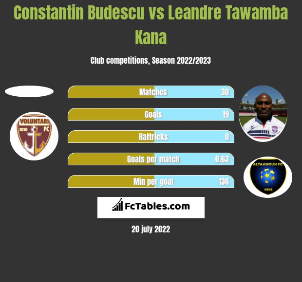 Constantin Budescu vs Leandre Tawamba Kana h2h player stats