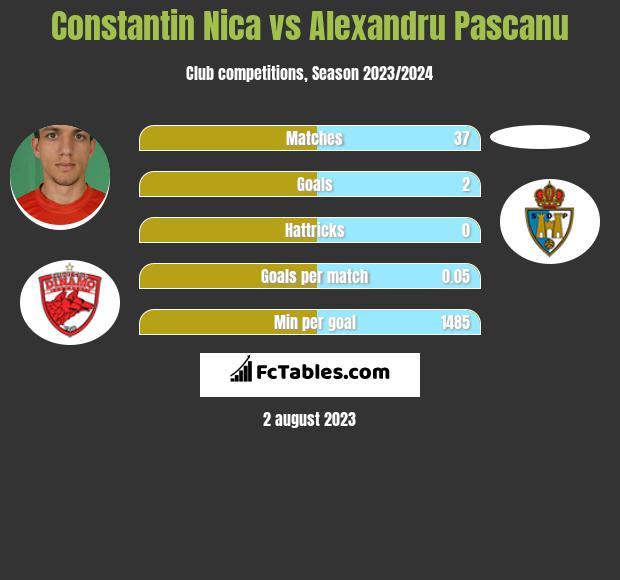 Constantin Nica vs Alexandru Pascanu infographic