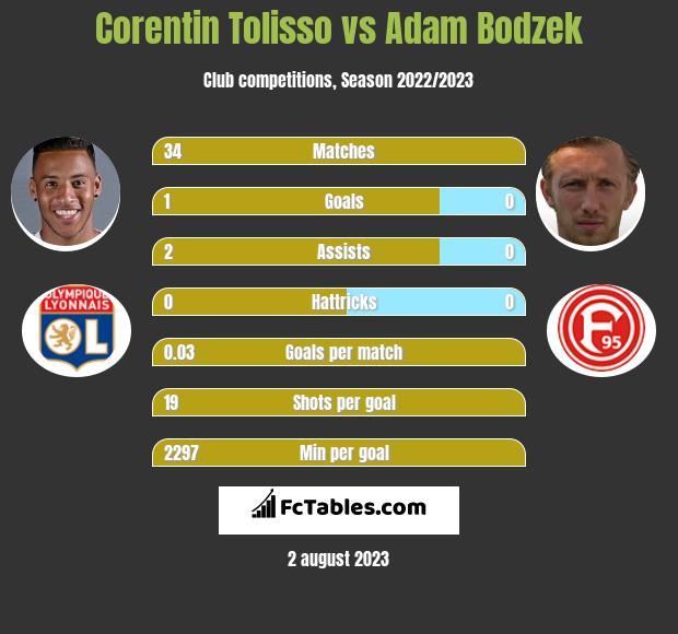 Corentin Tolisso vs Adam Bodzek infographic
