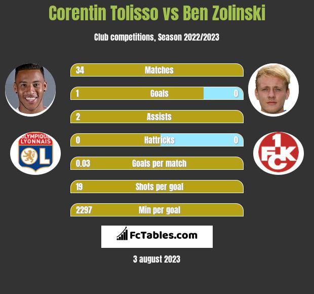 Corentin Tolisso vs Ben Zolinski infographic