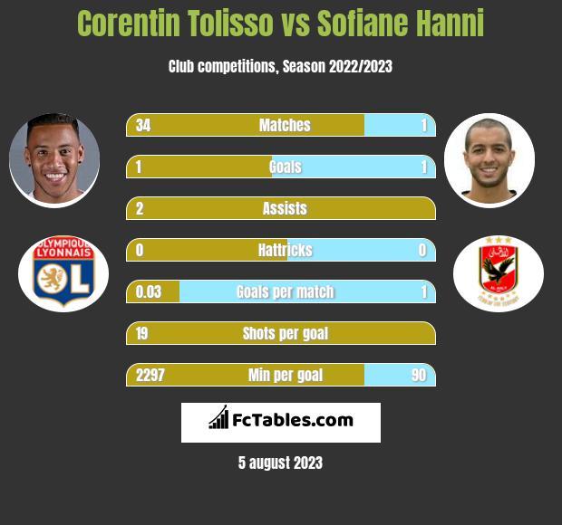 Corentin Tolisso vs Sofiane Hanni