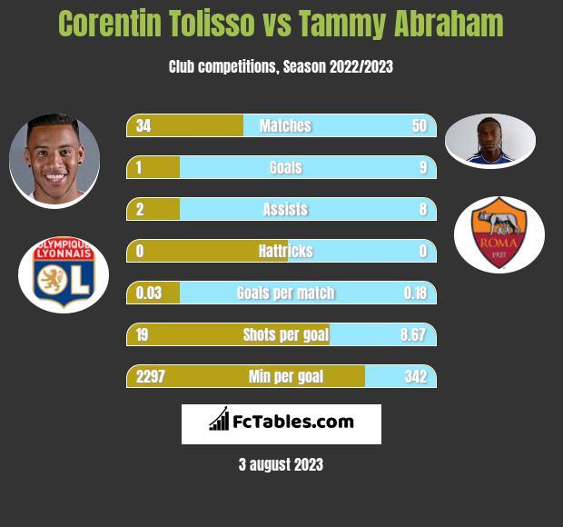 Corentin Tolisso vs Tammy Abraham infographic