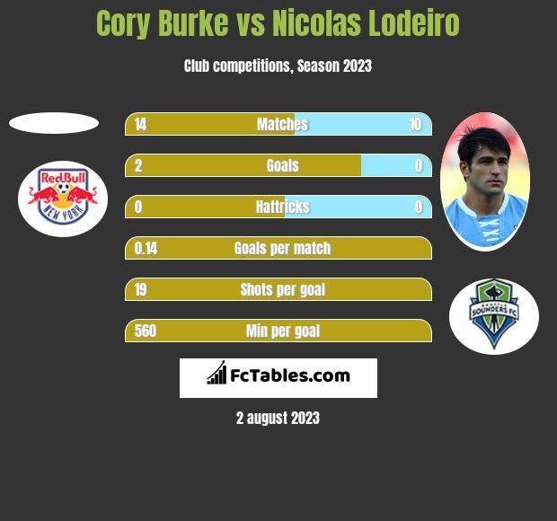 Cory Burke vs Nicolas Lodeiro h2h player stats