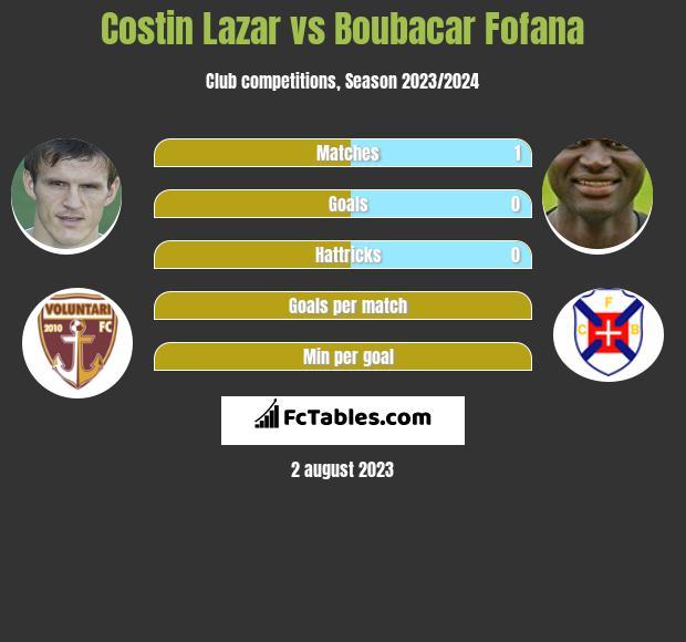 Costin Lazar vs Boubacar Fofana infographic