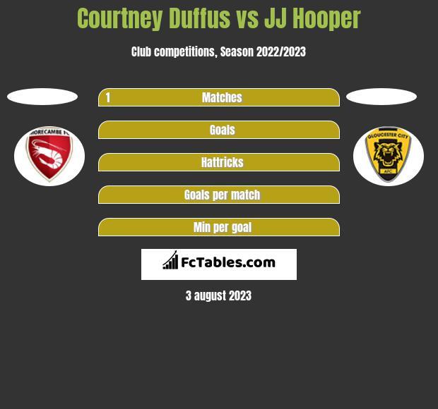 Courtney Duffus vs JJ Hooper h2h player stats