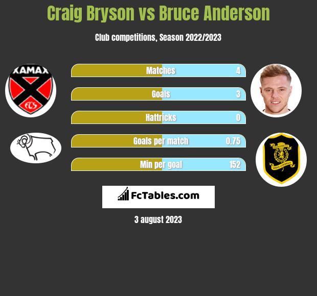Craig Bryson vs Bruce Anderson infographic