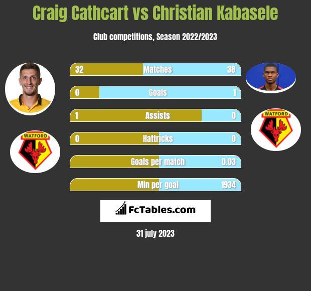 Craig Cathcart vs Christian Kabasele infographic