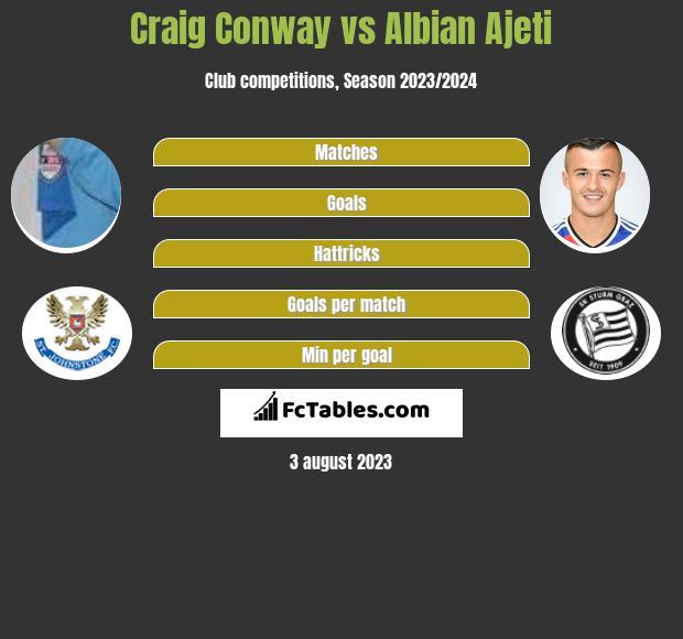 Craig Conway vs Albian Ajeti infographic