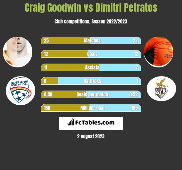 Craig Goodwin vs Dimitri Petratos h2h player stats