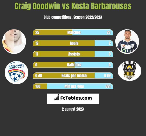 Craig Goodwin vs Kosta Barbarouses h2h player stats