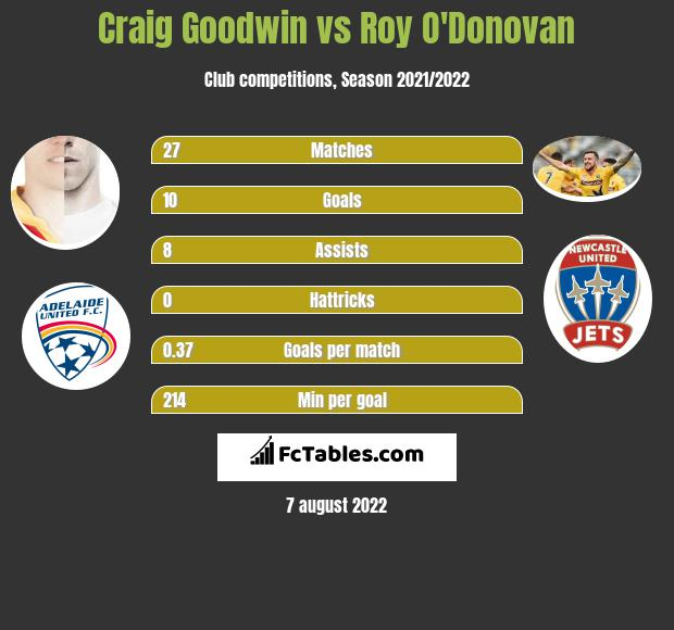 Craig Goodwin vs Roy O'Donovan h2h player stats