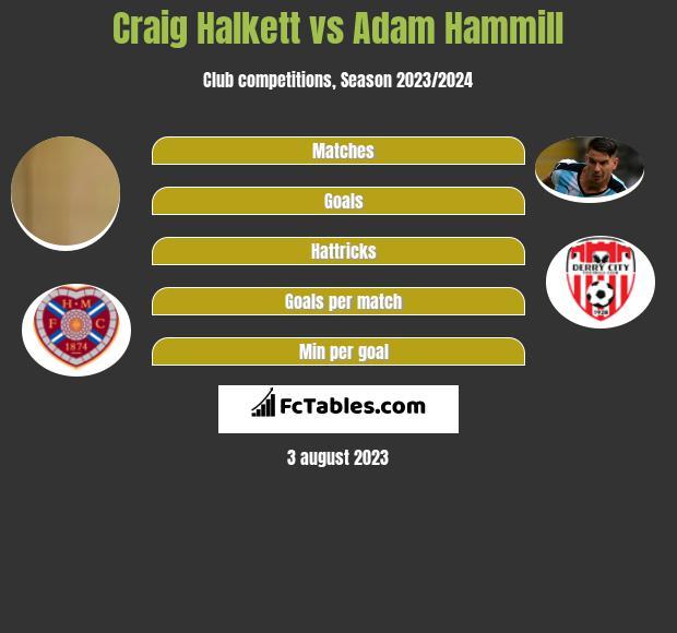 Craig Halkett vs Adam Hammill h2h player stats
