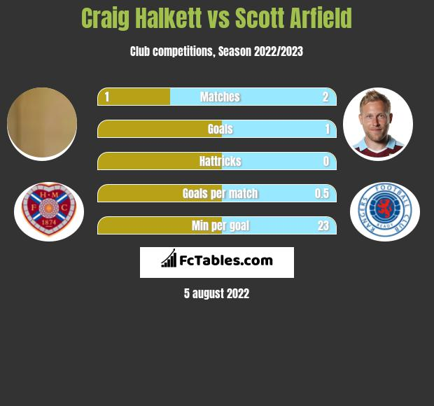 Craig Halkett vs Scott Arfield h2h player stats