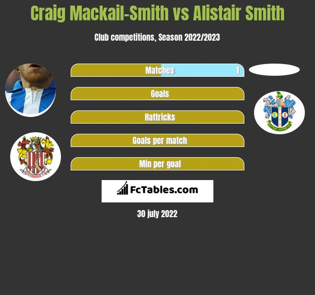 Craig Mackail-Smith infographic statistics for Mansfield
