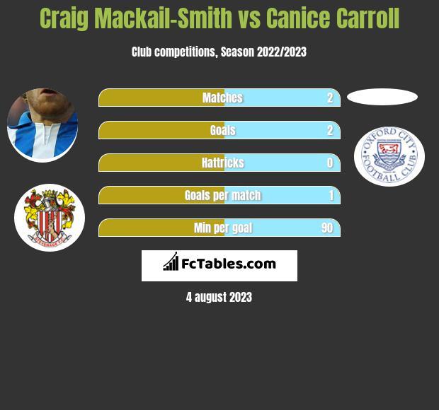 Craig Mackail-Smith vs Canice Carroll infographic