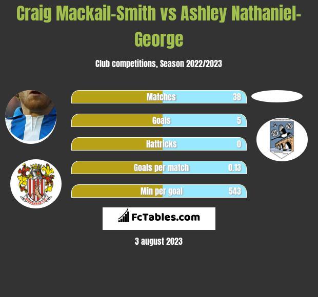Craig Mackail-Smith vs Ashley Nathaniel-George infographic