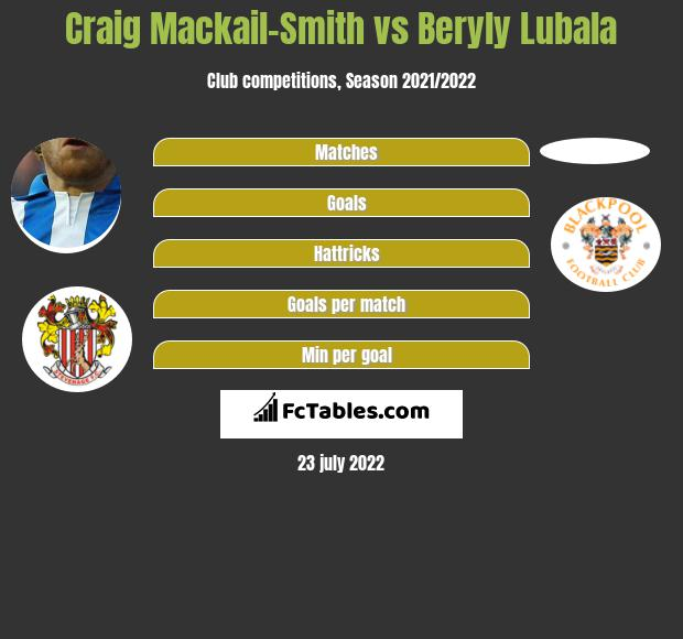 Craig Mackail-Smith vs Beryly Lubala infographic