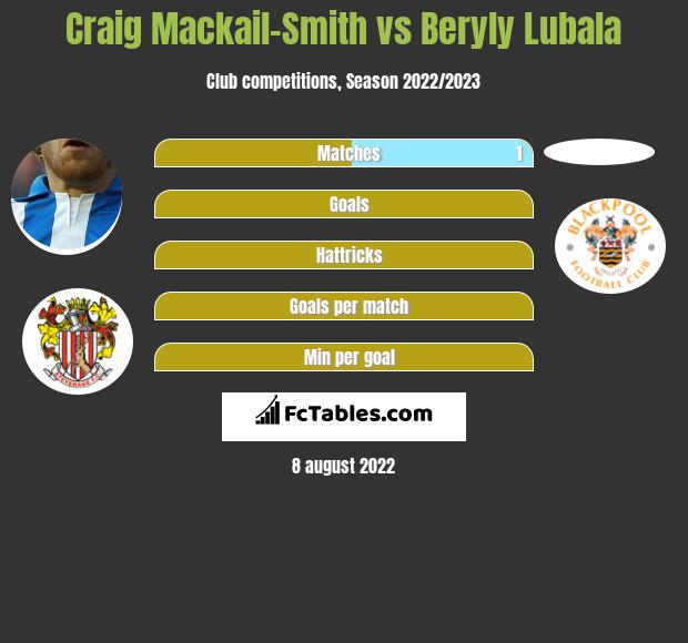 Craig Mackail-Smith infographic statistics for Crawley Town