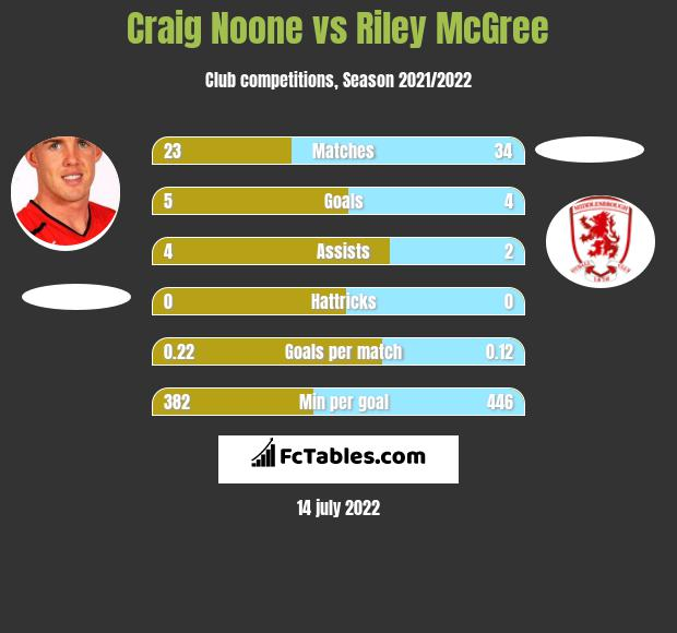 Craig Noone vs Riley McGree infographic