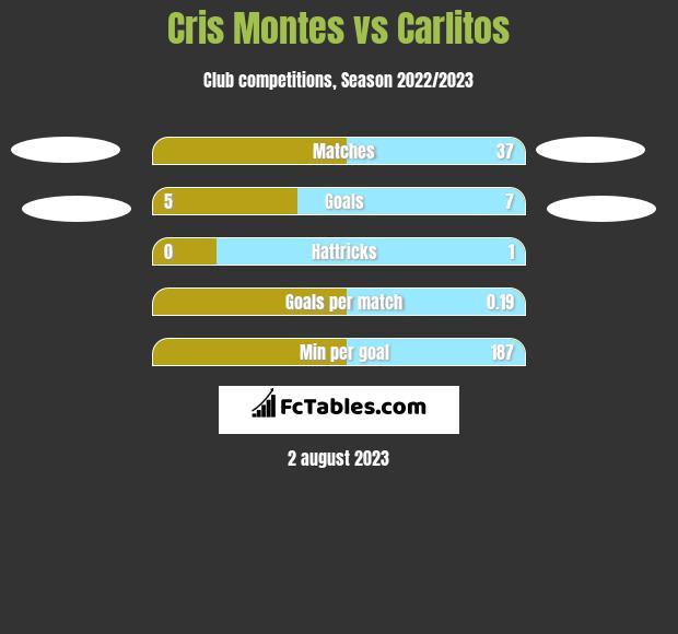 Cris Montes vs Carlitos h2h player stats