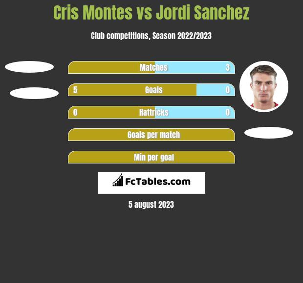 Cris Montes vs Jordi Sanchez h2h player stats