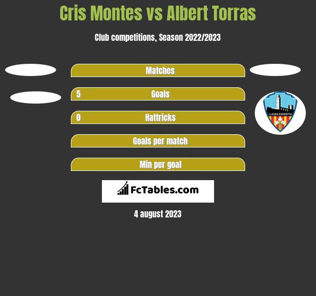 Cris Montes vs Albert Torras h2h player stats