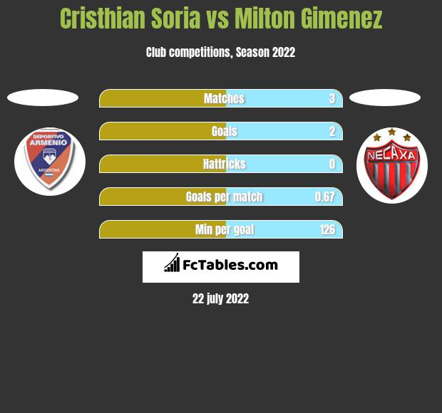 Cristhian Soria vs Milton Gimenez h2h player stats