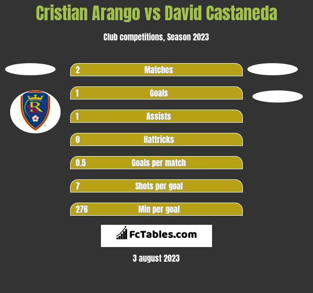 Cristian Arango vs David Castaneda h2h player stats