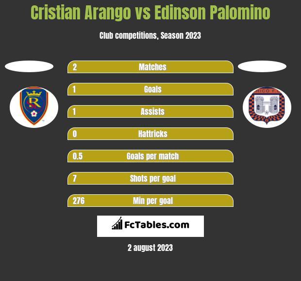 Cristian Arango vs Edinson Palomino h2h player stats
