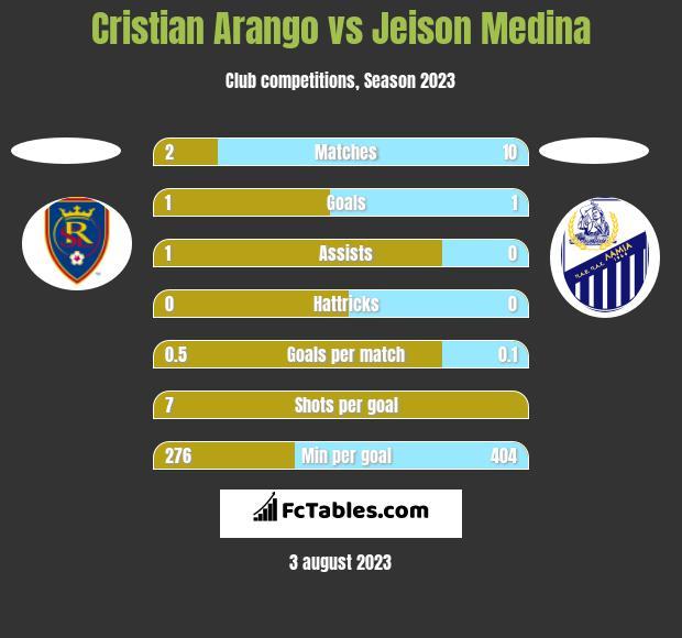 Cristian Arango vs Jeison Medina h2h player stats