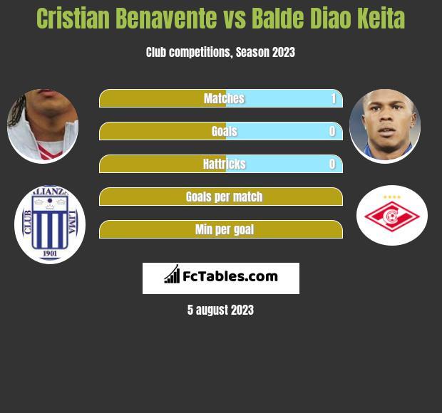 Cristian Benavente vs Balde Diao Keita infographic