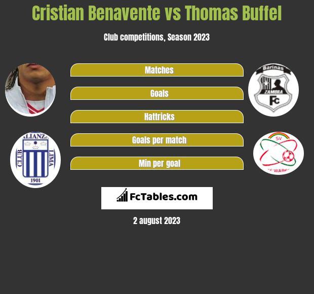 Cristian Benavente vs Thomas Buffel h2h player stats