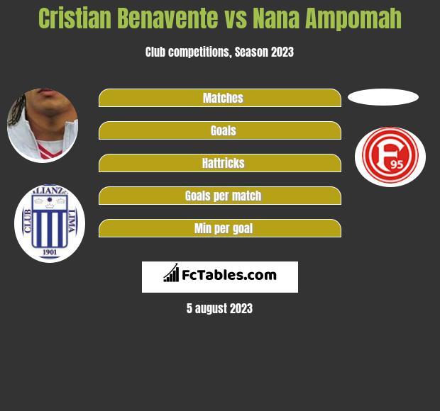 Cristian Benavente vs Nana Ampomah h2h player stats