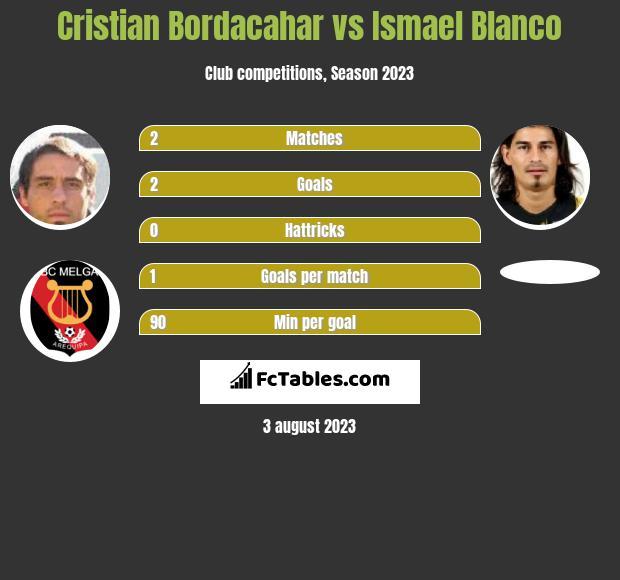 Cristian Bordacahar vs Ismael Blanco h2h player stats