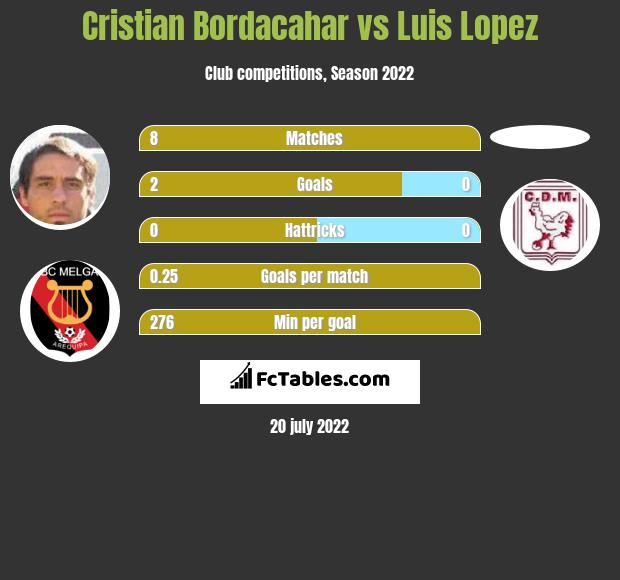 Cristian Bordacahar vs Luis Lopez h2h player stats