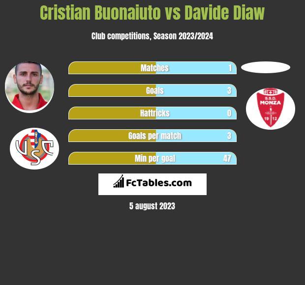 Cristian Buonaiuto vs Davide Diaw infographic