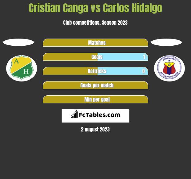 Cristian Canga vs Carlos Hidalgo h2h player stats
