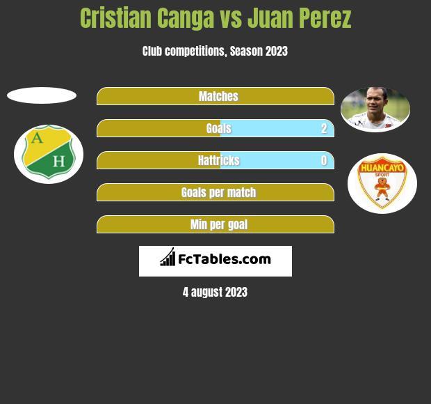 Cristian Canga vs Juan Perez h2h player stats