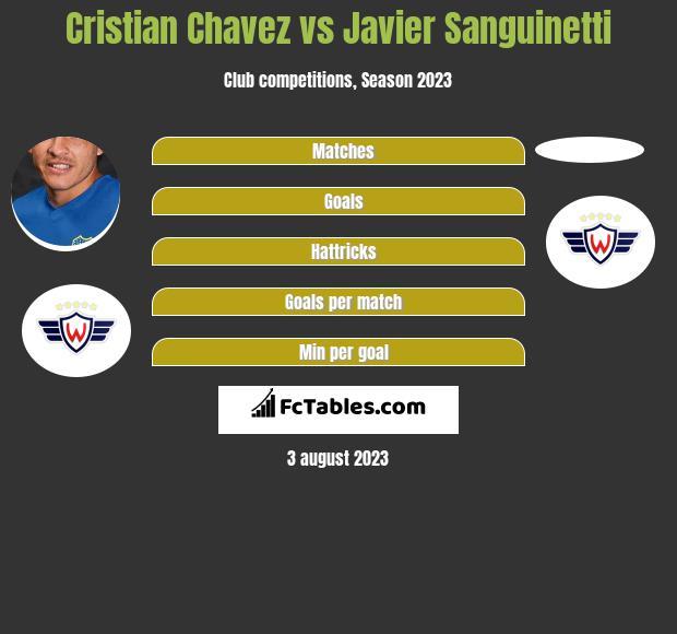 Cristian Chavez vs Javier Sanguinetti h2h player stats