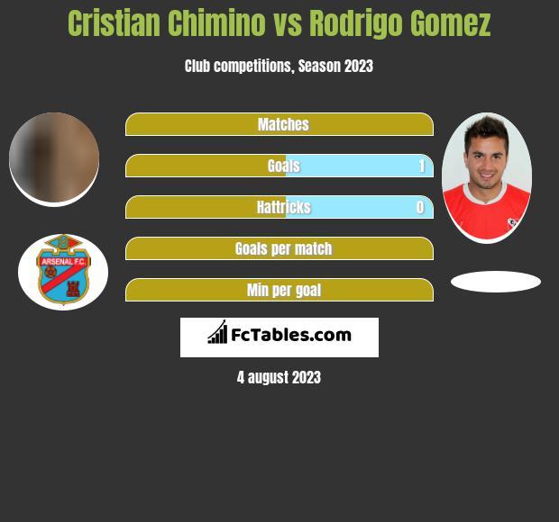Cristian Chimino vs Rodrigo Gomez h2h player stats