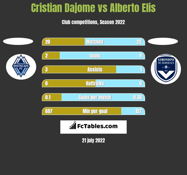 Cristian Dajome vs Alberto Elis h2h player stats