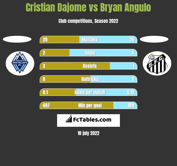 Cristian Dajome vs Bryan Angulo h2h player stats