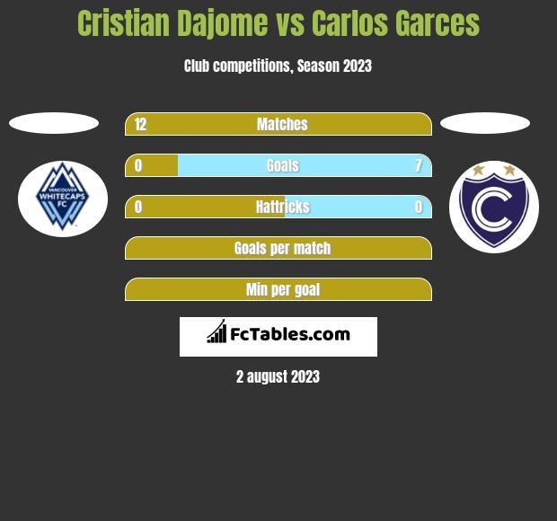 Cristian Dajome vs Carlos Garces h2h player stats